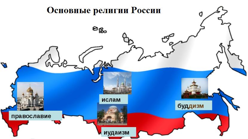 Основные религии в России