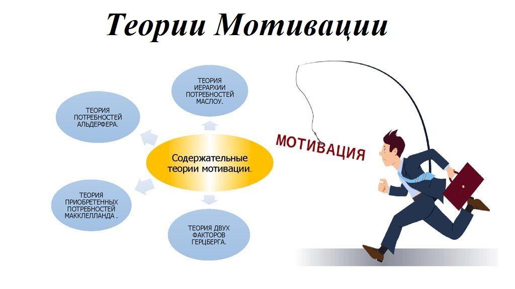 Мотивационные теории