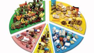 Таблица совместимости продуктов при раздельном питании - Системы питания